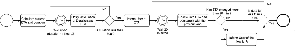 Flowchart of sending ETA notification