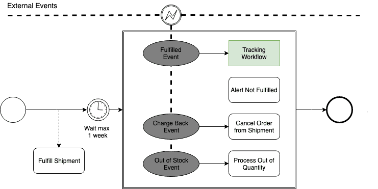 shipping workflow