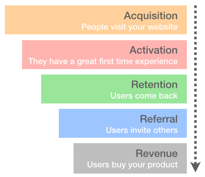 growth user funnel