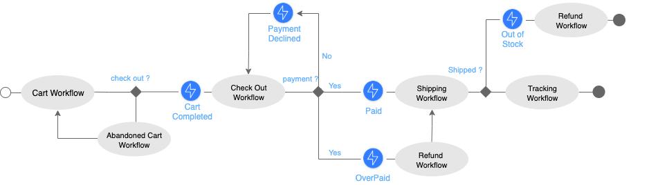 [FPWZ_2684]  E-commerce Workflow - Zenaton Examples | Process Flow Diagram For E Commerce Website |  | Zenaton