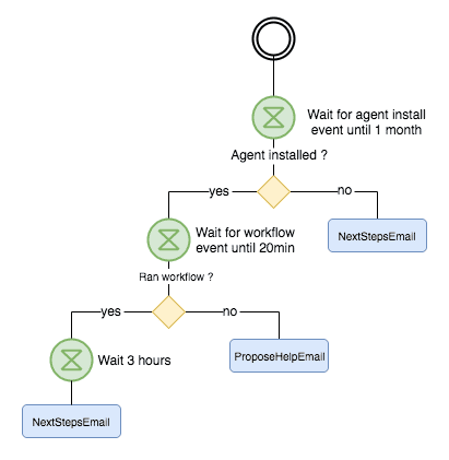 new user workflow